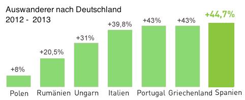 Wachstum der Auswanderung nach Deutschland