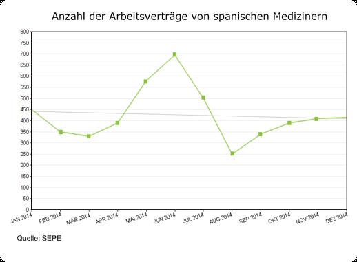 Anzahl Arbeitsverträge von spanischen Medizinern