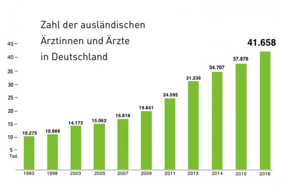 Anzahl ausländische Ärzte in Deutschland